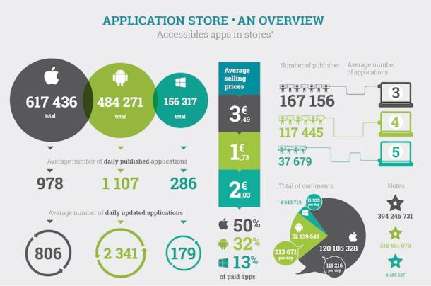 infografía aplicaciones que no se usan