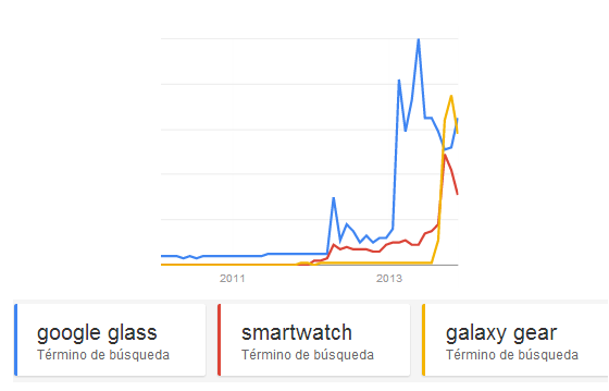 Tendencias de búsqueda: Google Glass vs Galaxy Gear