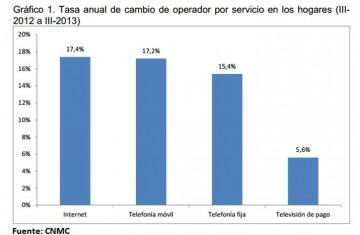Cambios de operador de telefonía e Internet. Cifras y motivos