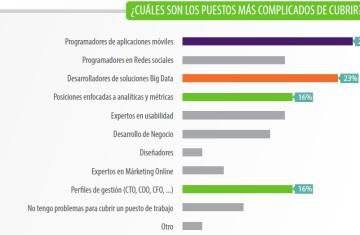 Las startups en España y los problemas de personal