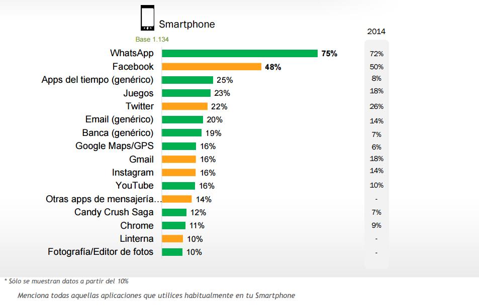 Apps más instaladas en smarphones en España