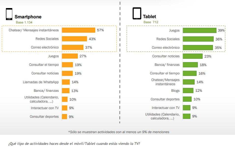 actividades que se realizan desde el móvil o tablet mientras se ve la TV en España