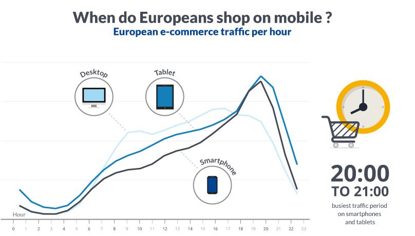horas de compras online desde dispositivos móviles