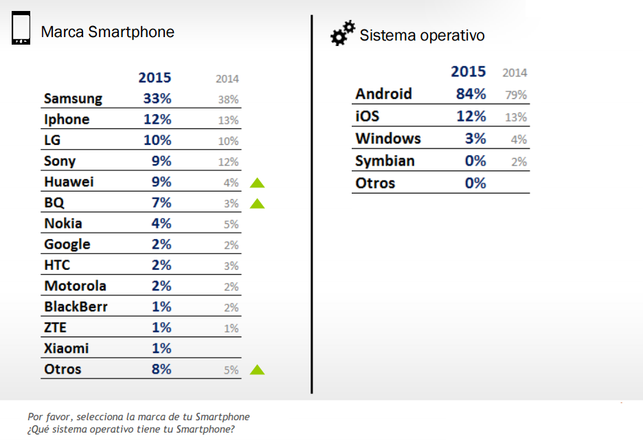 marcas de smartphones más usadas en España